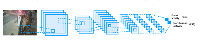 Convolutional neural network diagram